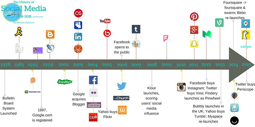 شبکههای اجتماعی اختراع چه کسی است؟