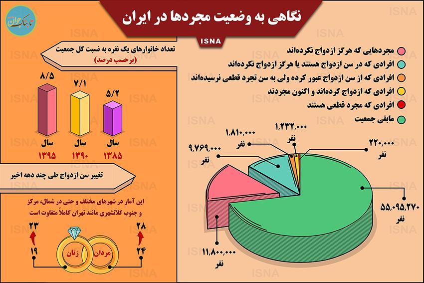 اطلاع نگاشت، همه چیز درباره مجردهای ایرانی