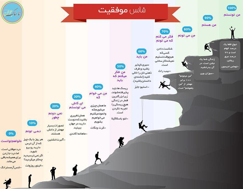 ارتباط جملات هر فرد با موفقیت او