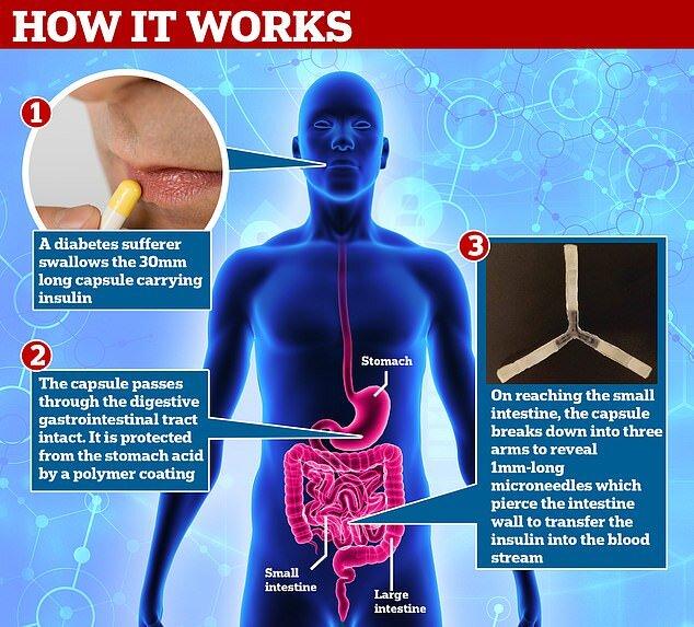 کپسول انسولین جایگزین تزریق خواهد شد