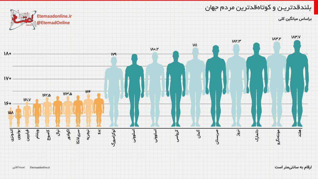 اینفوگرافیک بلندقدترین و کوتاهقدترین مردم جهان در کدام کشورها