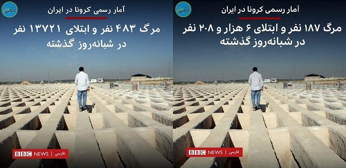 آمار کرونا در ایران در BBC فارسی