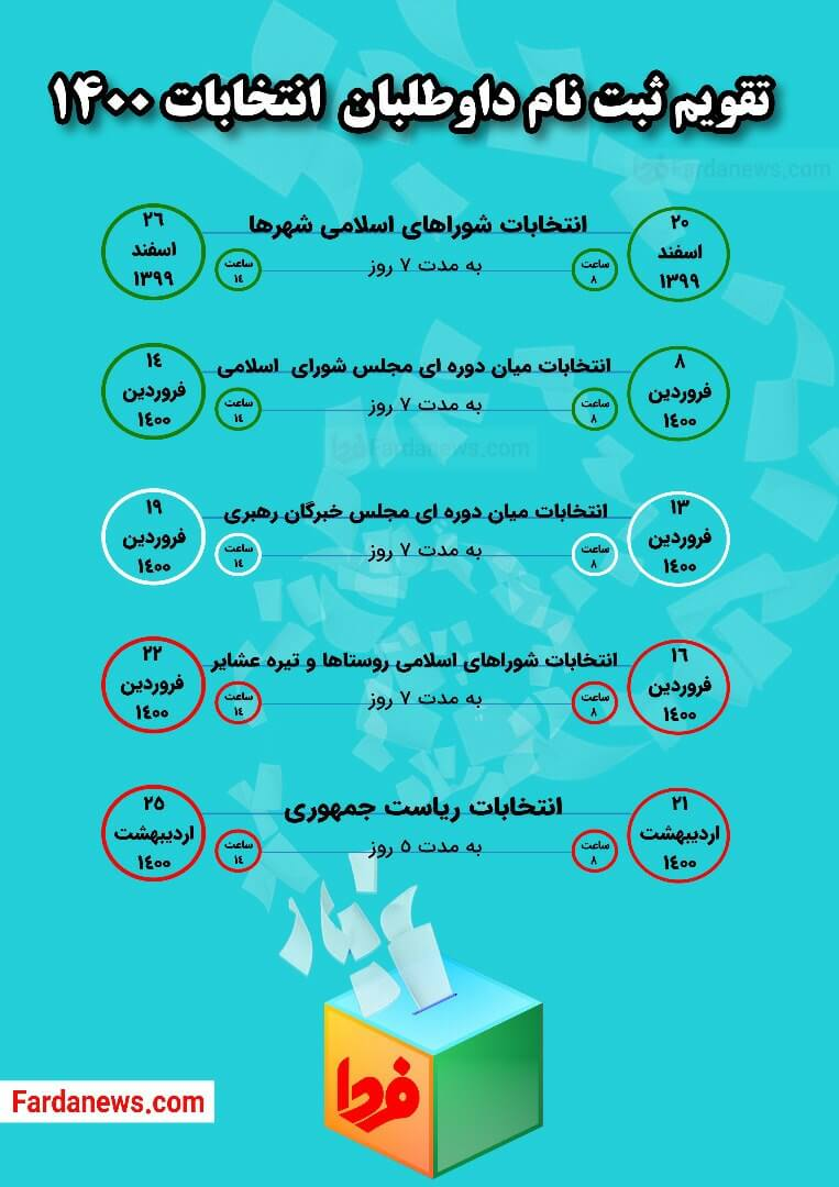 تقویم ثبت نام داوطلبان انتخابات ۱۴۰۰